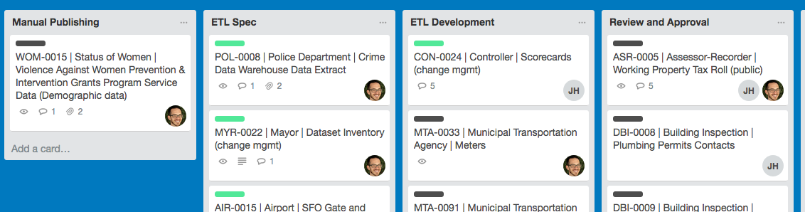 We use loosely coupled tools to help us manage the publishing process. Trello is used to move datasets through process for example and data is captured automatically as staff update the Trello board.