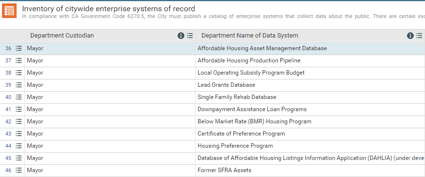 The systems inventory is the result of a lot of hard work by Departments and their Data Coordinators.
