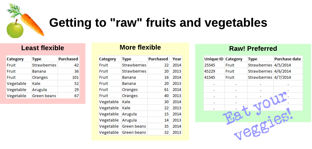 'Getting to raw, just like fruits and veggies'