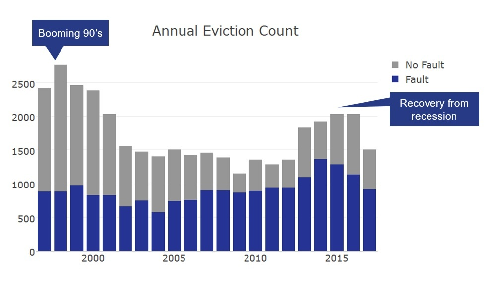Stacked bar chart showing eviction notices from the late 1990's through 2017 by fault and no fault.