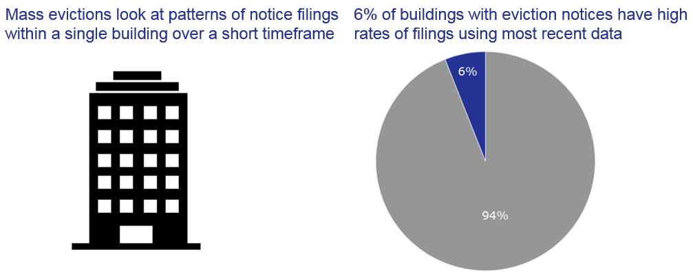Image of building and a pie chart showing 6% of buildings with eviction notices have high rates of filings using most recent data.