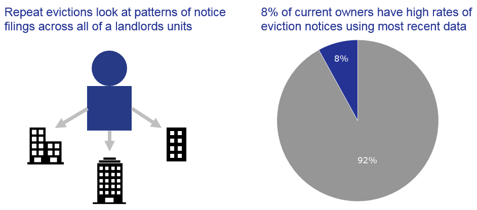 Image of a landlord with multiple properties and a pie chart showing 8% of current owners have high rates of eviction notices using most recent data.