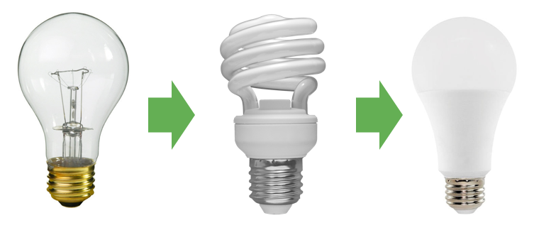 Picture showing different lightbulbs: incandescents to compact florescents to LEDs