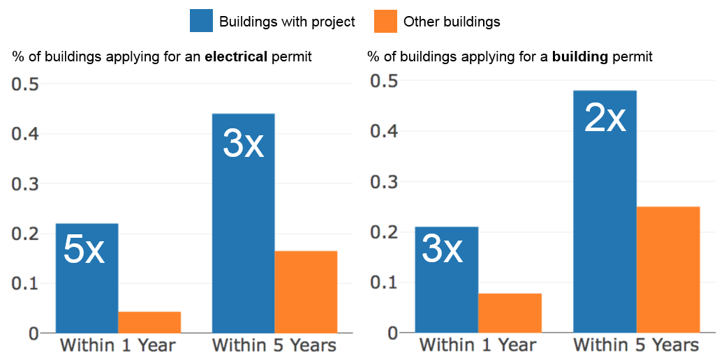 Bar charts showing that buildings with completed projects are more likely to apply for an electrical or building permit within 1 or 5 years of doing a project.